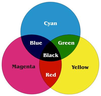Tìm hiểu về hệ màu CMYK